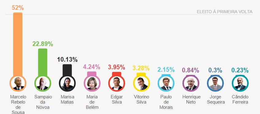 presidenciais_resultado fina